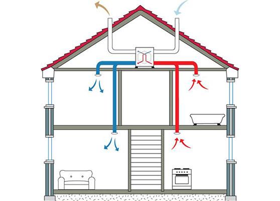 Read more about the article Hővisszanyerős szellőztető telepítése a már meglévő ingatlanokba